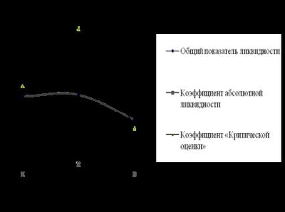 Анализ и оценка финансовых рисков предприятия-заемщика коммерческим банком