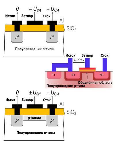 Беспереходный транзистор ведёт микросхемы кновым масштабам