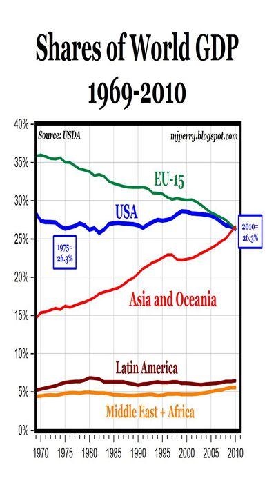 Долю на мировой экономической арене теряет только европа и япония, но не сша