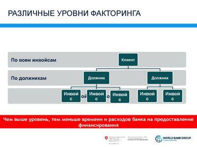 Факторинг условия: договоренности сторон сделки