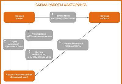 Финансовый факторинг: виды, типы, особенности сделки