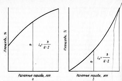 Интегральный метод определения размера главного пользования лесом
