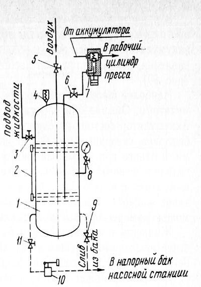 Элементы привода гидравлических прессов