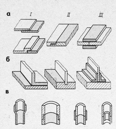 Клеевые соединения