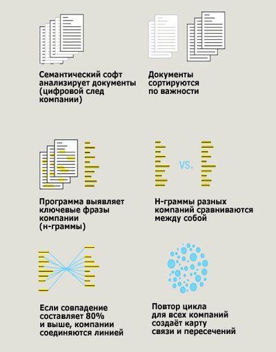Компьютер составил всемирную карту перспективных технологий