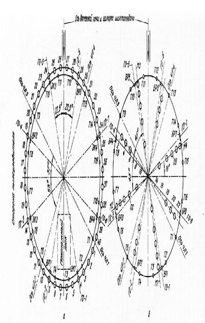 Комплексное исследование распределения материалов в рабочем пространстве печи перед ее задувкой