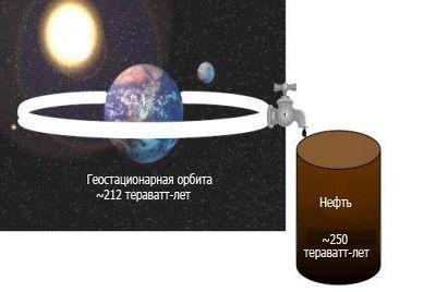 Космические электростанции дразнятземлян огромнойэнергией