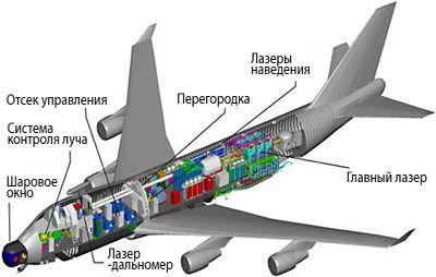 Крылатый лазер готовится плавить ядерные ракеты на взлёте