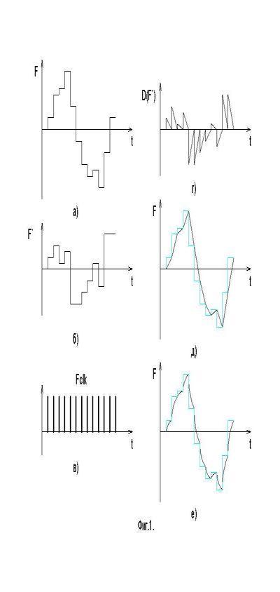 Недокументированные возможности цифрового кодирования аналоговых сигналов.