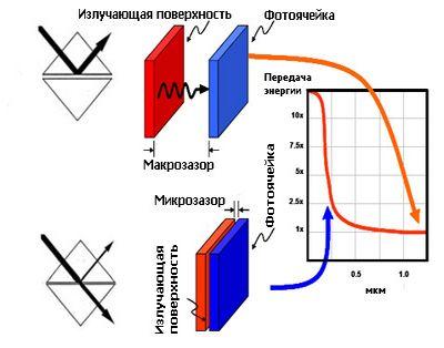 Невидимый зазор кидает фотоны на передовую энергетики