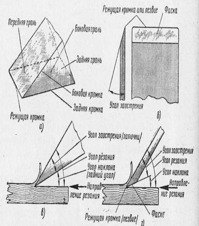 Резание древесины со снятием стружки
