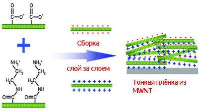 Сборная чистых нанотрубок играет на поле супербатарей