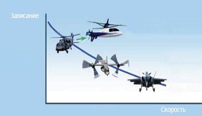 Супервертолёт sikorsky x2 обгонит многие самолёты
