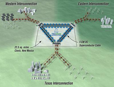 Сверхпроводящая станция впервые свяжет три электросети