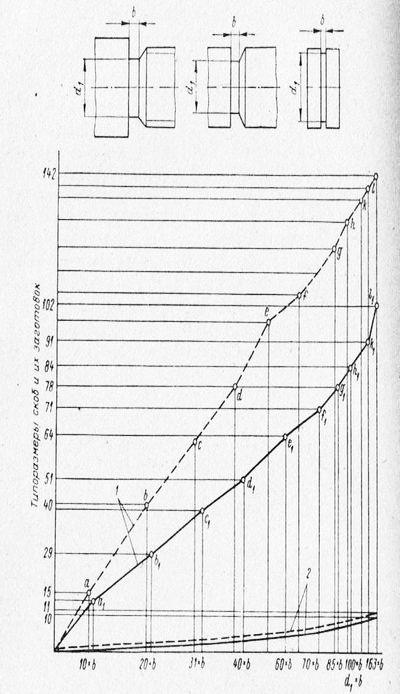 Управление номенклатурой применяемого в производстве инструмента