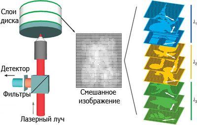 Золотые нанопроводки втиснули терабайт на один диск